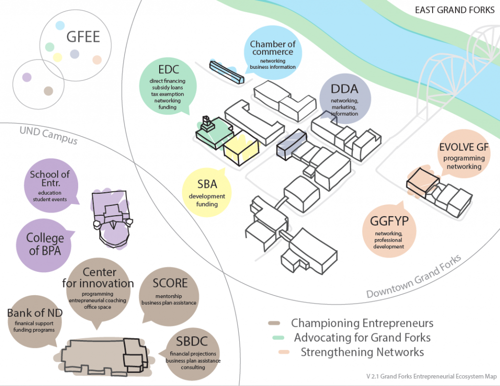 The Grand Forks Entrepreneurial Ecosystem Map